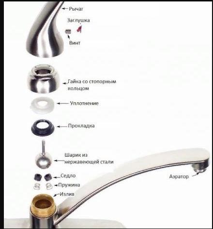 kak_otremontirovat_odnorychazhnyj-image3 | Как отремонтировать однорычажный кухонный кран