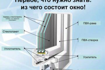 Оконные компании Челябинска и окна от производителя 3 | Дока-Мастер