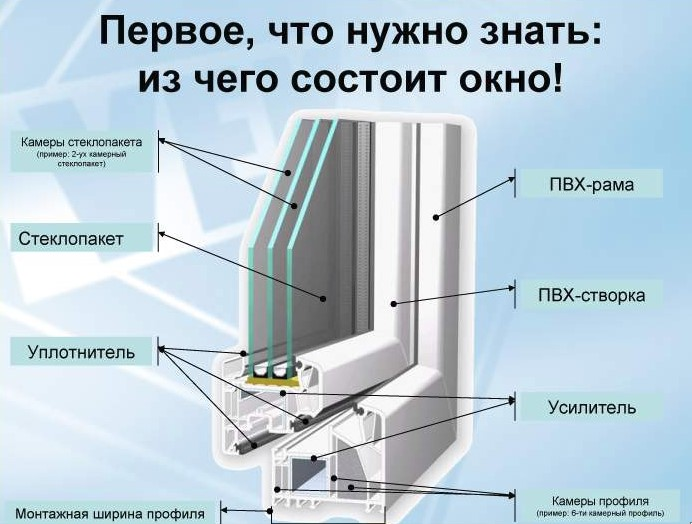 Оконные компании Челябинска и окна от производителя 1 | Дока-Мастер